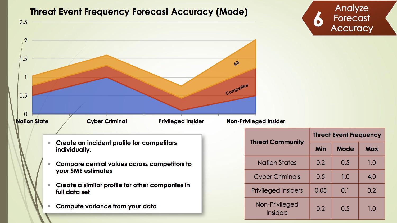 17-cyber_risk_2016_jack_freund_assessing_quality_in_cyber_risk_forecasting.jpg