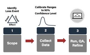 4 Steps in FAIR Analysis - Detail