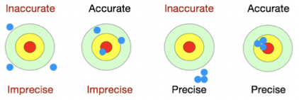 Accuracy vs Precision Targets