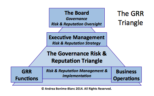 Andrea-Bonime-Blanc-Governance-Risk-Triangle.png