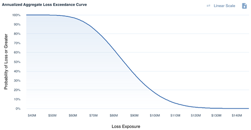Annualized Loss Exposure - FAIR Analysis - Loss Exceedance Curve