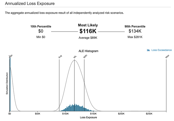 Annualized Loss Exposure ALE Analysis from What Do the Numbers Mean