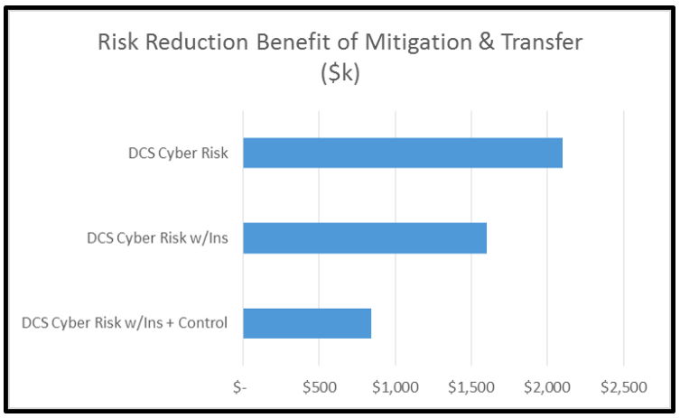 Demystifying-ICS-Cyber-Risk-with-FAIR-Risk-Reduction-Benefit.png