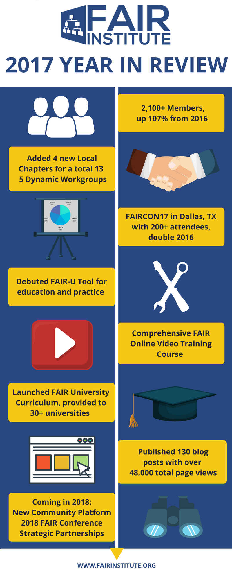 FAIR Institute 2017-Year-in-Review-Infographic copy.png