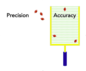 Precision vs Accuracy in Football