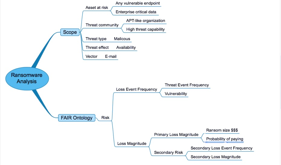 Ransomware-Analysis-Mind-Map.png