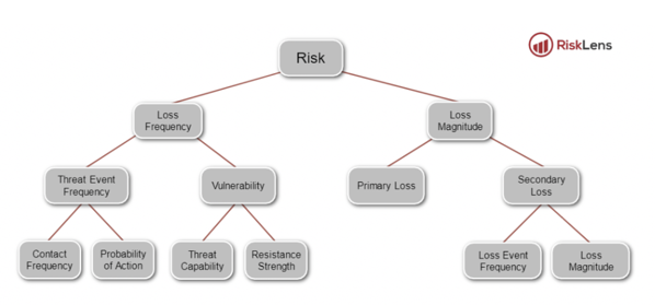 Wan - FAIR Risk Taxonomy Standard O-RT