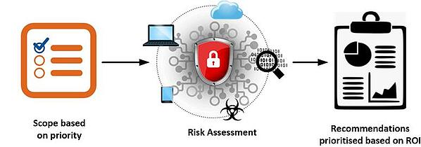 Wan Risk assessment scoping based on prioritisation