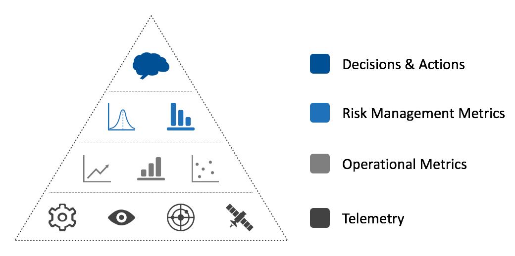 What-Metrics-Matter-Risk-Management-Metrics-Pyramid-Chart.png