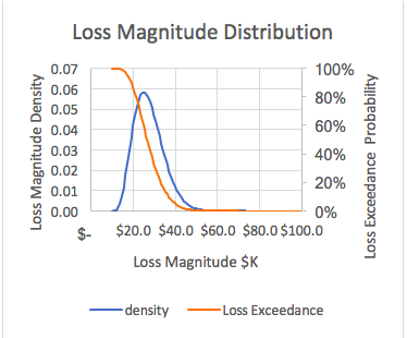 fair-criticality-loss-magnitude-distribution.png