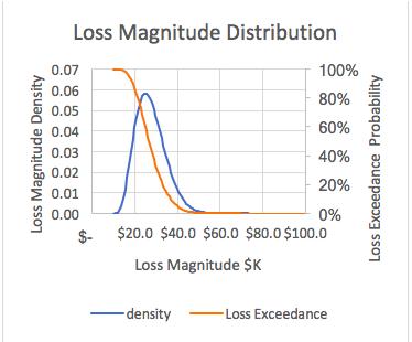 fair-criticality-loss-magnitude-distribution.png