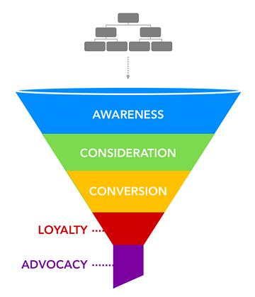 marketing-fair-to-your-organization-marketing funnel.png