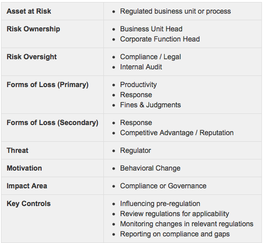 regulation-risk-fair-institute-operational-risk-group.png