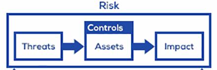 risk-management-basic-model-crop.png