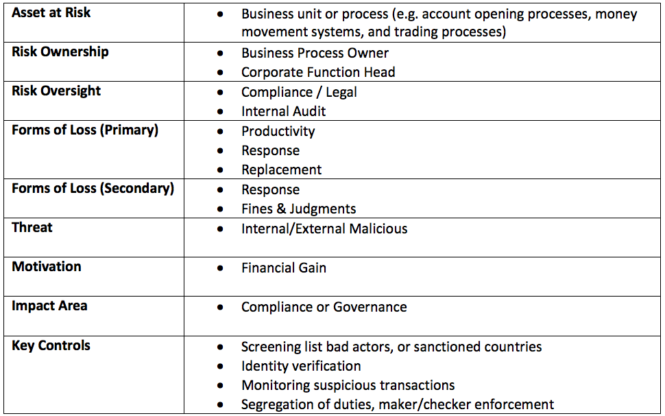 Operational Risk Workgroup Post Chart.png