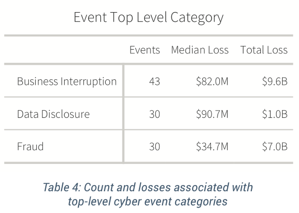 Cyentia Xtreme Report - Top Event Categories