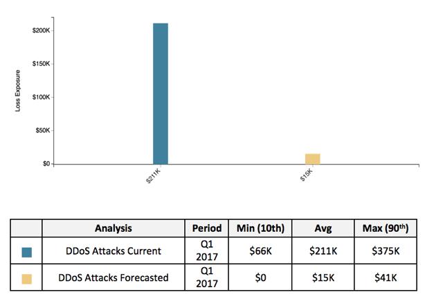 DDos Dist 2.png