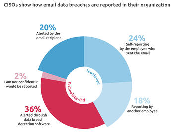 Email Data Breach Survey - Reporting