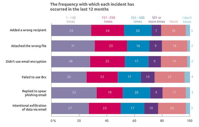Email Data Breach Survey - Types  copy