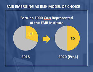 FAIR Cyber Risk Model Adoption by Large Companies