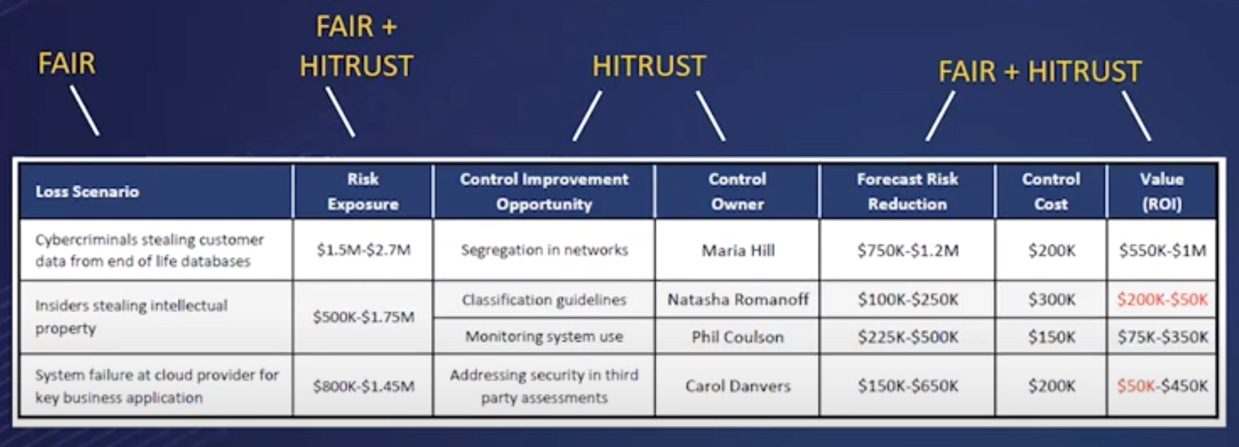 FAIR HITRUST Integration Chart 2
