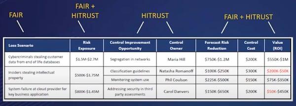 FAIR HITRUST Integration Chart 2