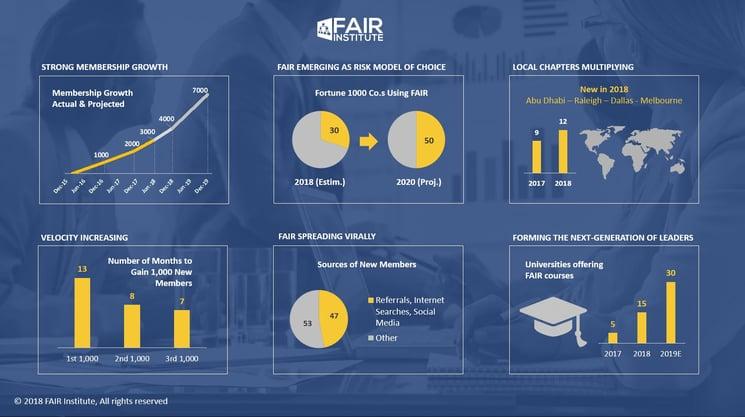 FAIR Institute Growth Infographic 06-14-2018