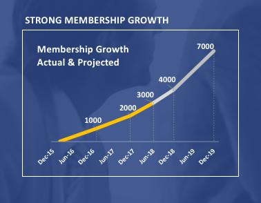 FAIR Institute Growth