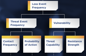 FAIR Model - Threat Event Frequency - Vulnerability