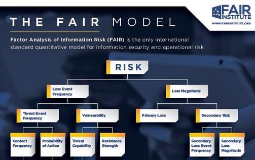 FAIR Model Pic