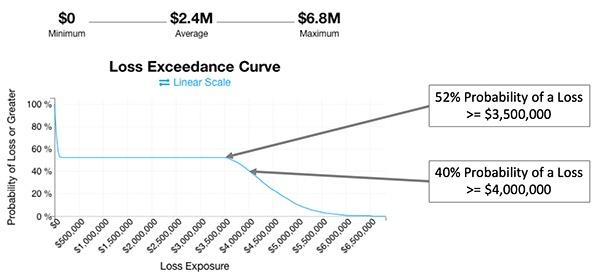 FAIR U Loss Exceedance Chart 2