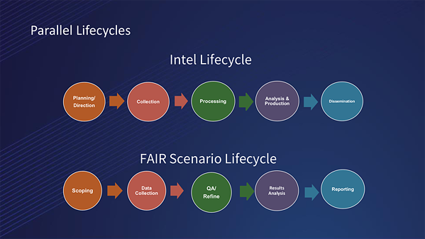 FAIR and Threat Intel Life Cycles Are Similar