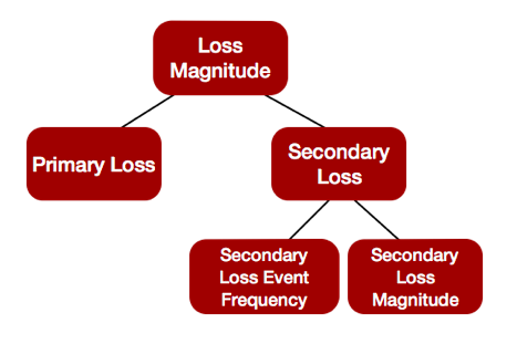 FAIR-Model-Loss-Magnitude-Red