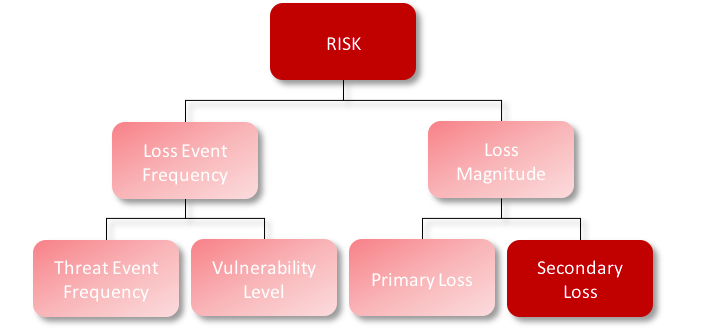 FAIR-Model-Secondary-Loss-Red