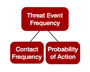 FAIR-Model-Threat-Event-Frequency-Red