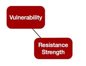 FAIR-Model-Vulnerabiilty-Red