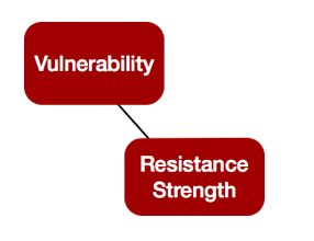 FAIR-Model-Vulnerabiilty-Red