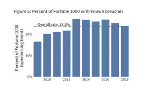 FAIRCON2020 - Wade Baker - Known Data Breaches Chart copy
