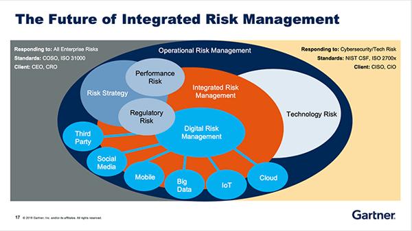 FAIRCON19 Future of Integrated Risk Management - John Wheeler - Gartner