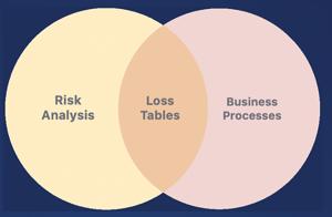 FAIRCON2020 - FAIR Risk Triage - Risk Analysis Business Processes