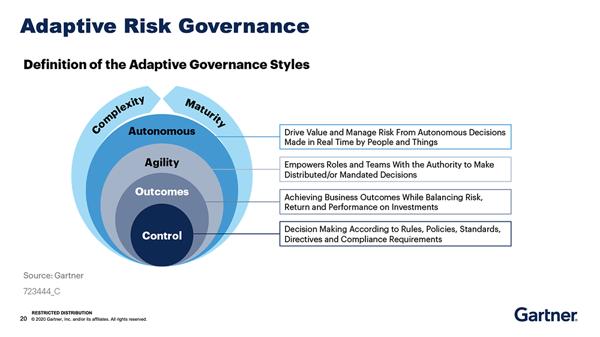 FAIRCON2020 Gartner Adaptive Risk Governance