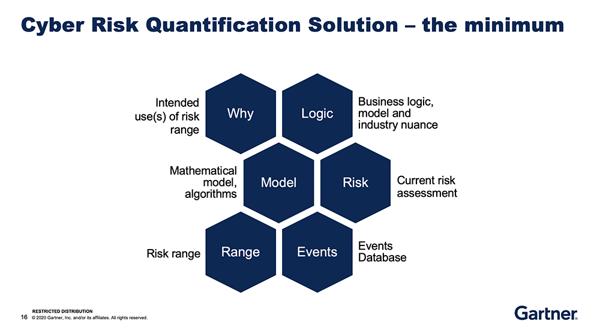 FAIRCON2020 Gartner Cyber Risk Quantification Solution