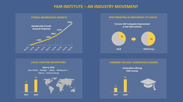 FI An Industry Movement