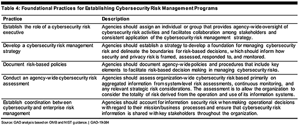 GAO - Foundational Practices for Cybersecurity