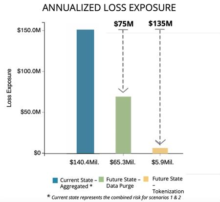 GDPR and Data Retention - Annual Loss Exposure 3
