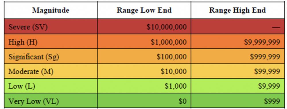 Heat Map - Quantitative Risk Analysis