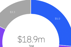 IBM Cost of a Data Breach 2021 Report - Featured