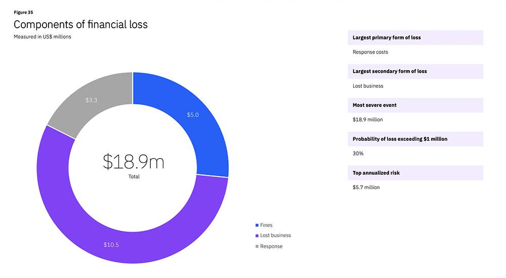 IBM Cost of a Data Breach Report 2021