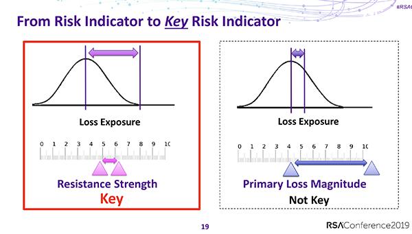 KRI Talk RSAC 2019 - From Risk Indicator to Key Risk Indicator Slide