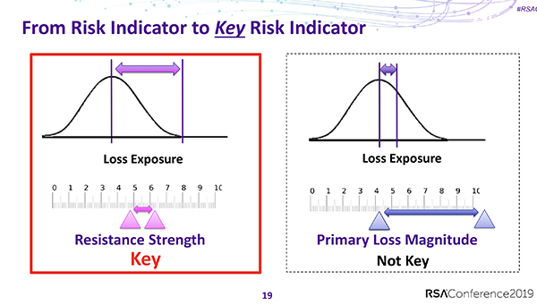 KRI Talk RSAC 2019 - From Risk Indicator to Key Risk Indicator Slide